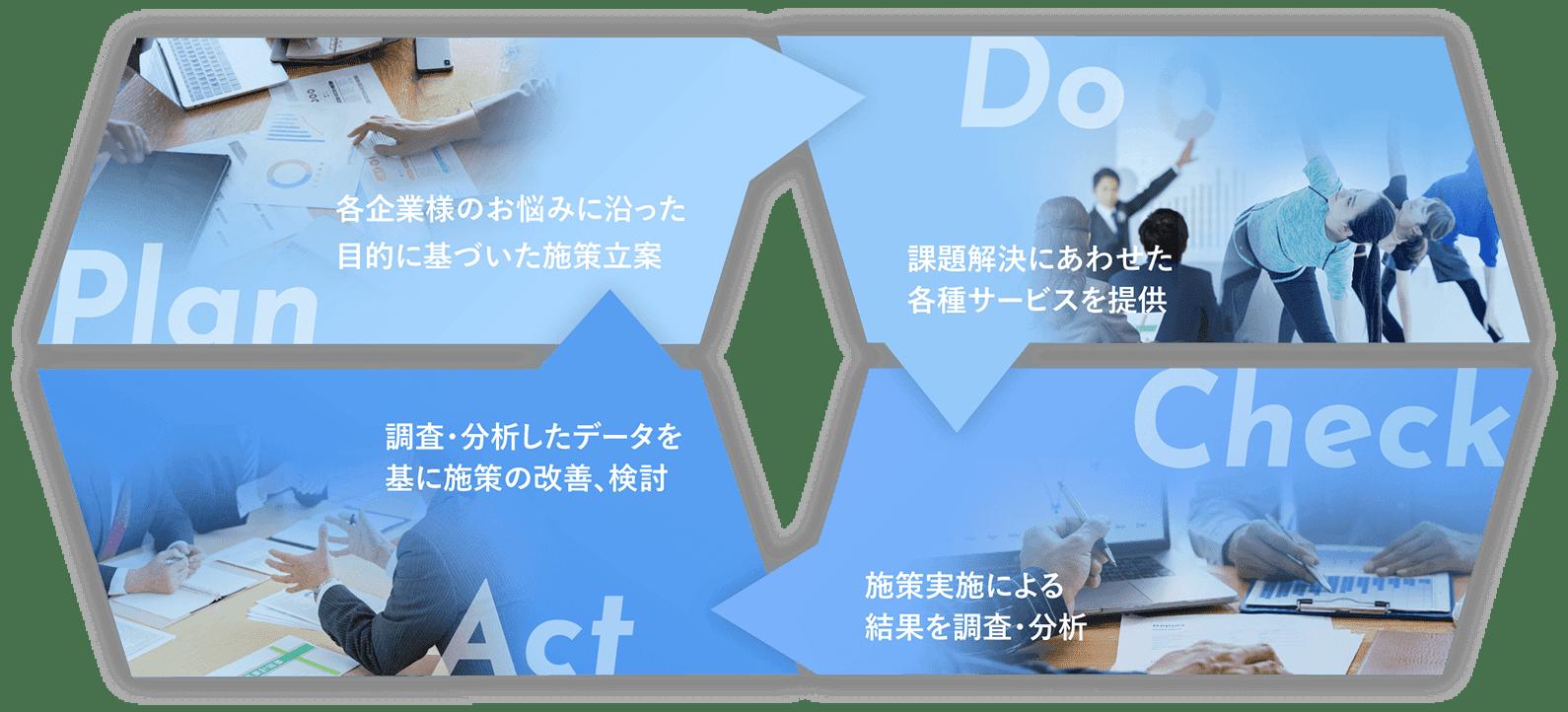 Plan 各企業様のお悩みに沿った目的に基づいた施策立案 Do 課題解決にあわせた各種サービスを提供 Check 施策実施による結果を調査・分析 Act 調査・分析したデータをもとに施策の改善・検討